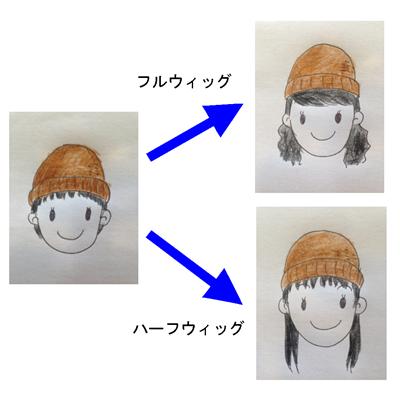 ウィッグとニット帽